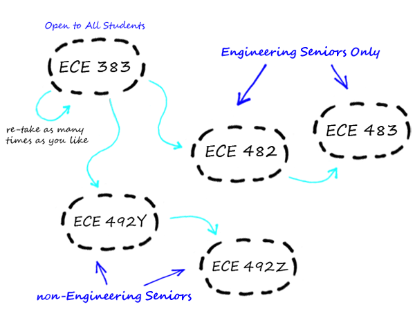 EEP courses