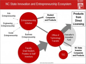 NCSU Innovation and Entrepreneurship Ecosystem
